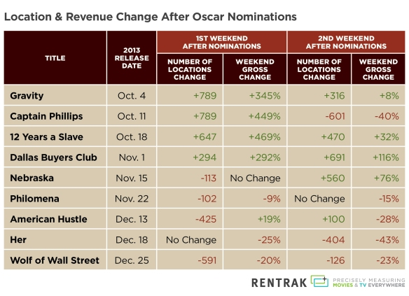 Oscar Nominees - Locations & Revenue Change Chart