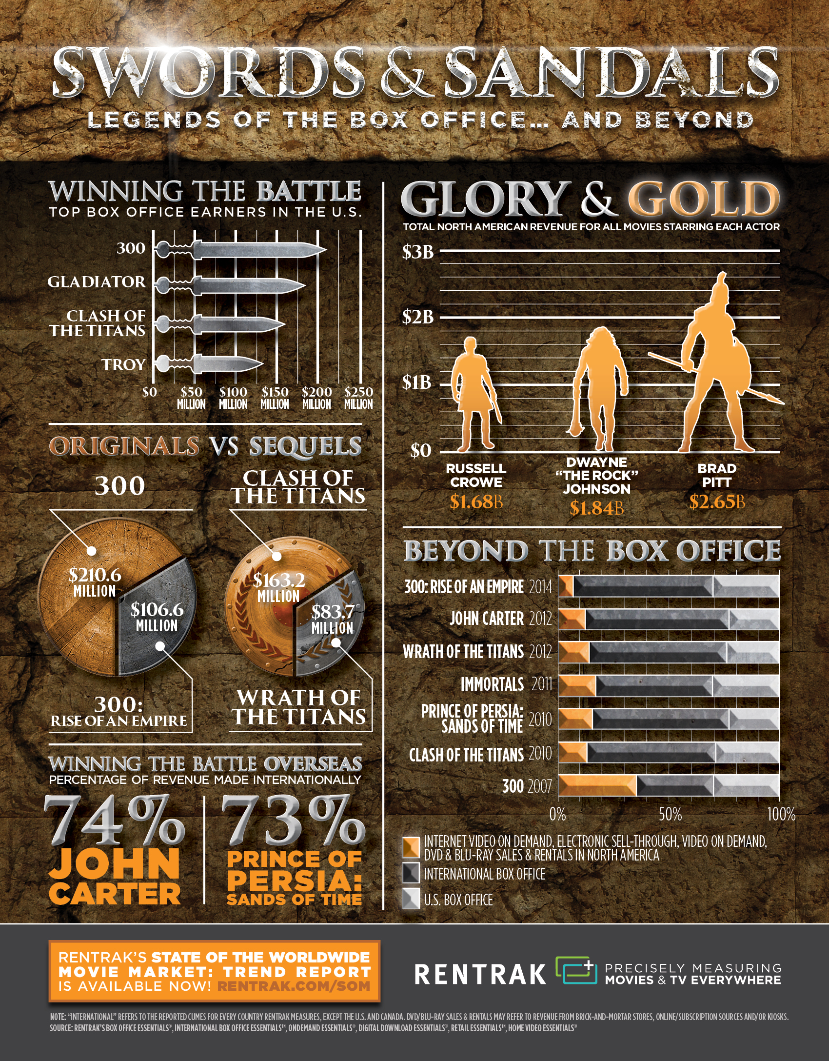Rentrak Swordssandals Infographic Final