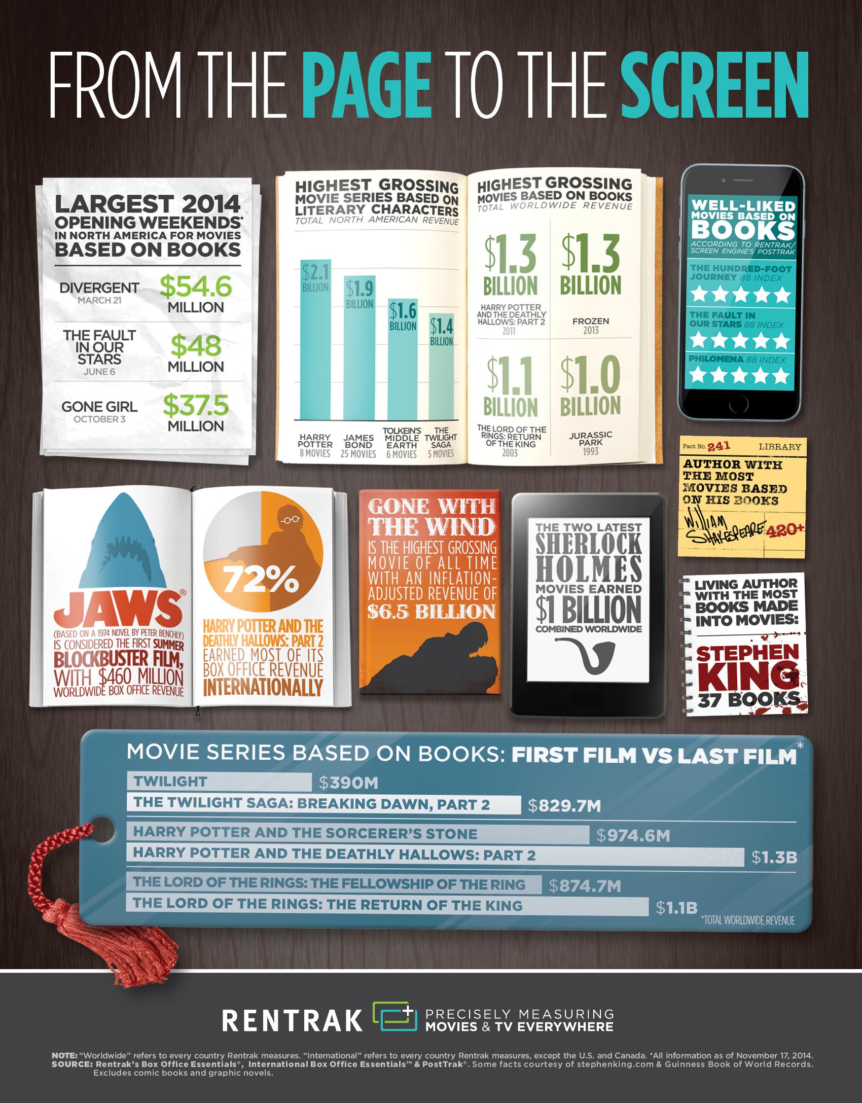 Rentrak Booksmovies Infographic Final