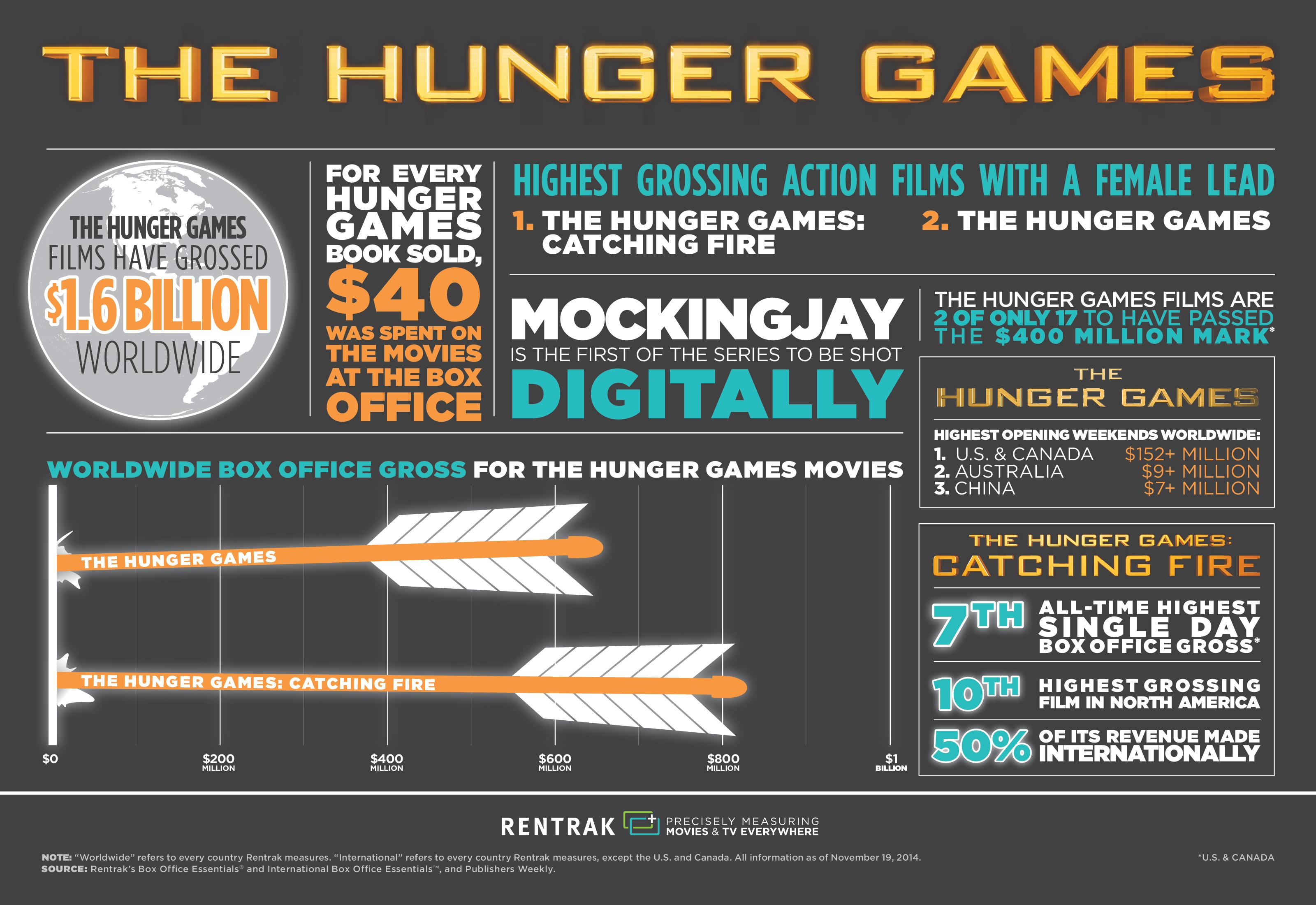 Rentrak Infographic Hungergames Final